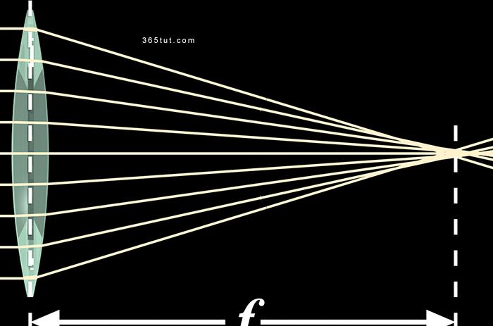 صورة [ دروس تصوير ] الدرس رقم ٢٢٦ – البعد البؤري – Focal Length